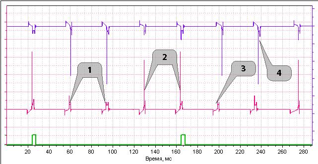 осциллограмма высокого напряжения DIS системы